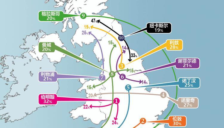 搬离城市,英国,十大城市