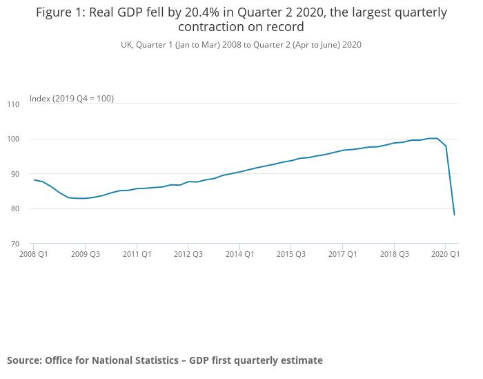 英国,国家统计局,ONS,英国经济,衰退