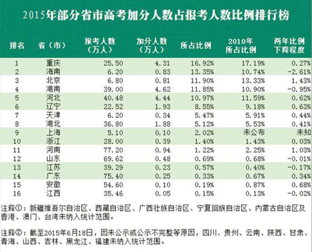 2015年中国部分省市高考加分人数占报考人数比例排行榜(中国青年报)