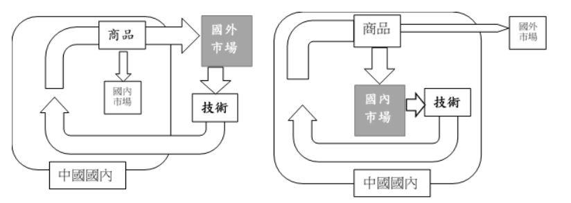 (A)两头在外模式(B)国内大循环模式