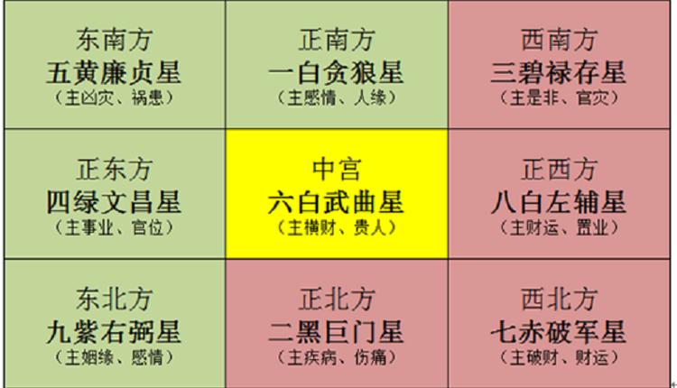 九宫飞星图