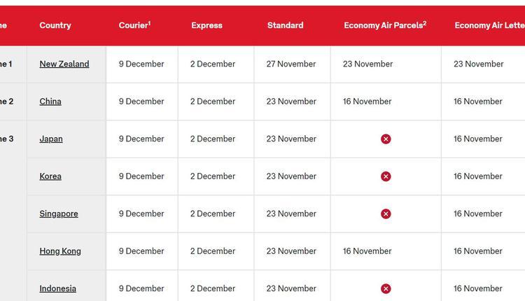 运送圣诞包裹的航班起飞日期(图片来源:澳大利亚邮政官网截屏)