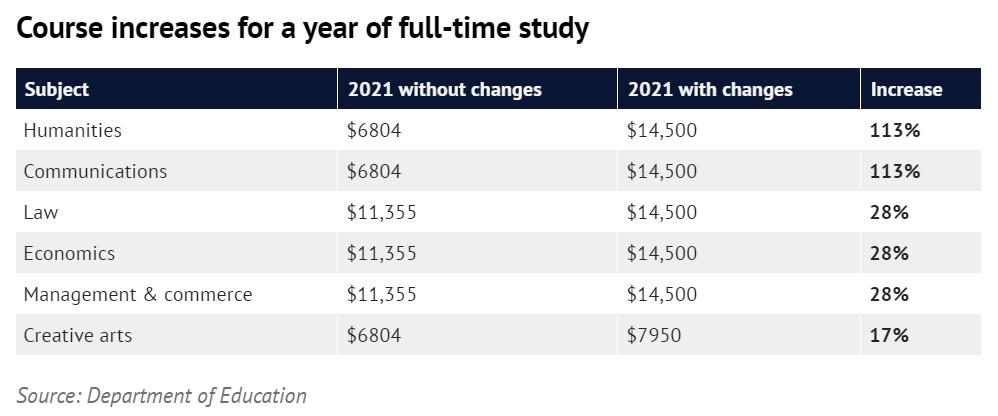 明年学费上涨的专业有哪些 图片来源:悉尼晨锋报官网截屏 数据来源:澳洲教育部官网