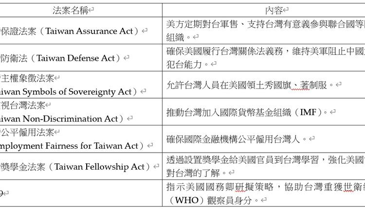 中國工作小組法案