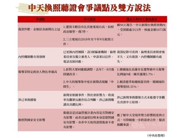 中天换照听证会争议点及双方说法(图片来源:中央社)