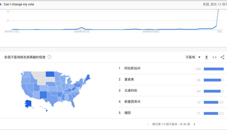 美国大选更改投票(图片来源:Google Trends截图)