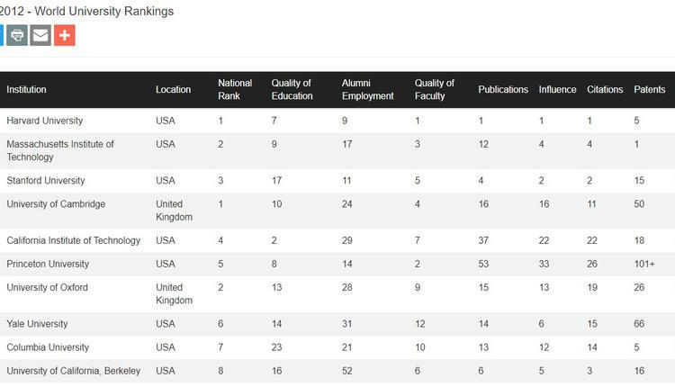 最新CWUR世界大学排名TOP10