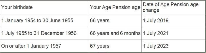 澳洲退休年龄