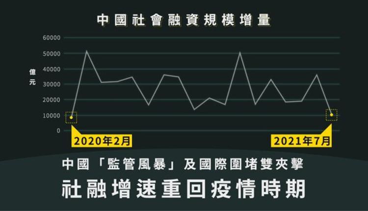中国7月社会融资规模增量1.06万亿元,同比减少6000多亿元,与6月相比,更出现断崖式下跌。