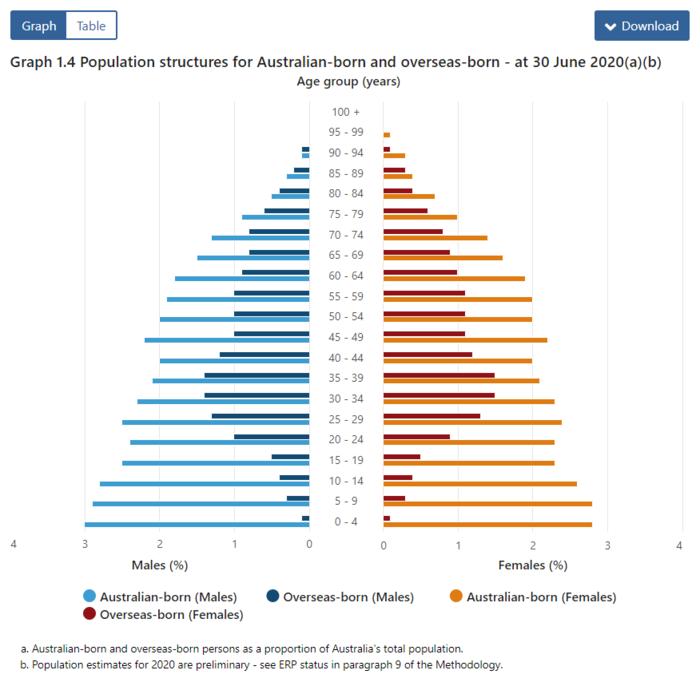 澳洲移民统计数据