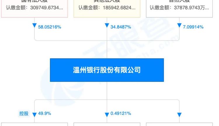 温州银行股权结构