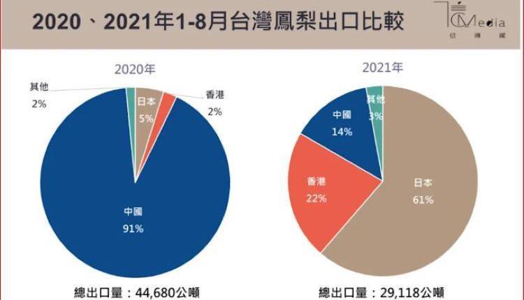 台湾凤梨出口调整前后对比