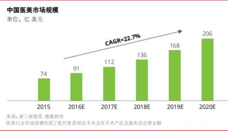 中国医疗美容市场趋势